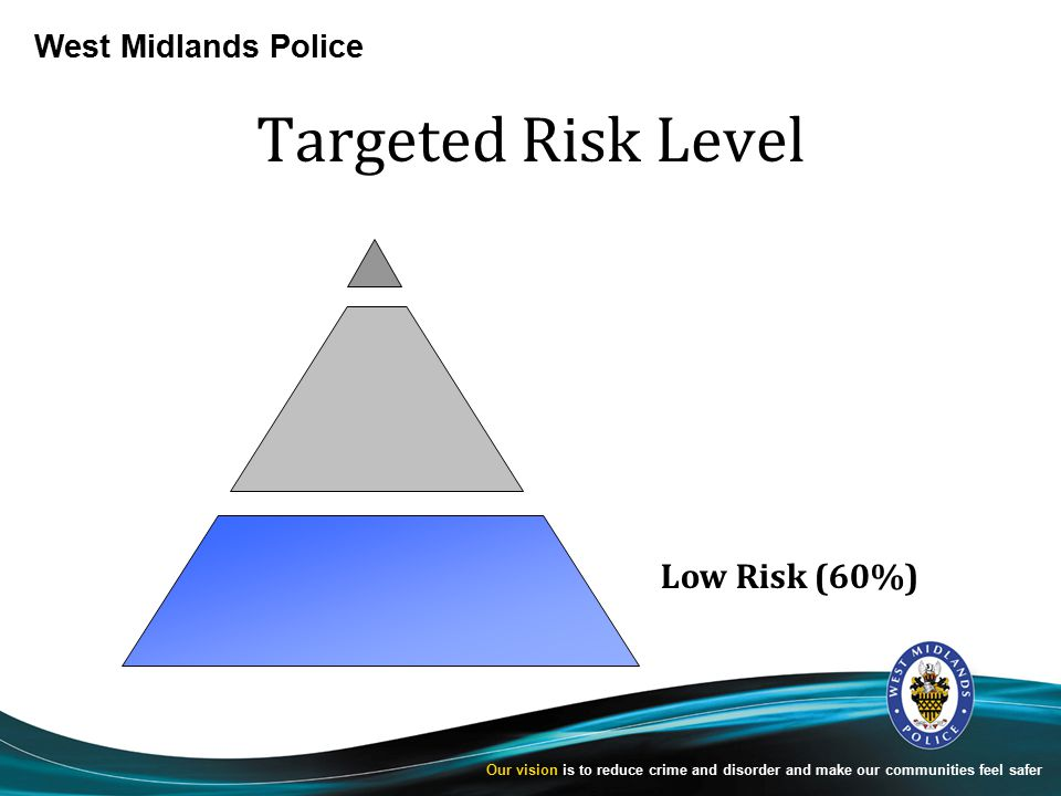 West Midlands Police Our vision is to reduce crime and disorder and make our communities feel safer Targeted Risk Level Low Risk (60%)