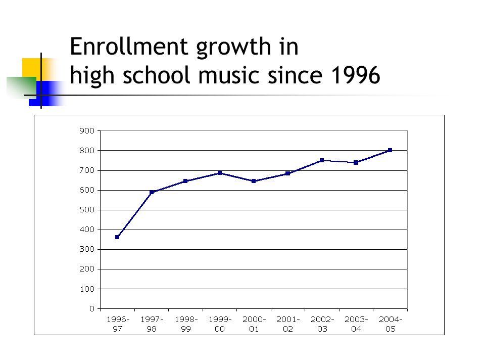 Enrollment growth in high school music since 1996