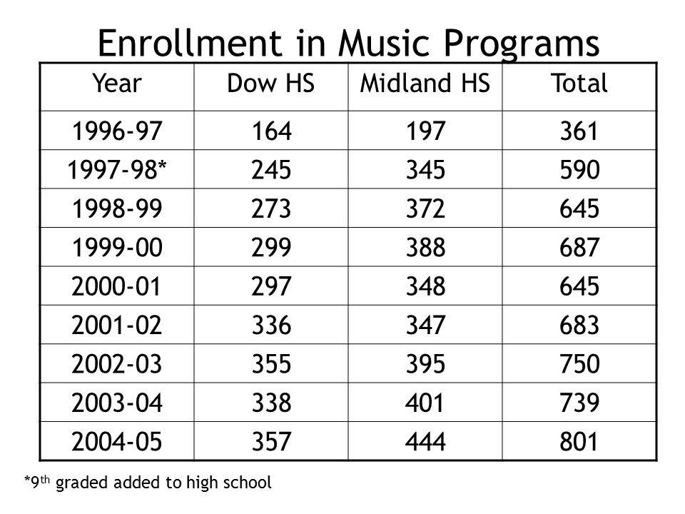 Enrollment in Music Programs YearDow HSMidland HSTotal 1996-97164197361 1997-98*245345590 1998-99273372645 1999-00299388687 2000-01297348645 2001-02336347683 2002-03355395750 2003-04338401739 2004-05357444801 *9 th graded added to high school