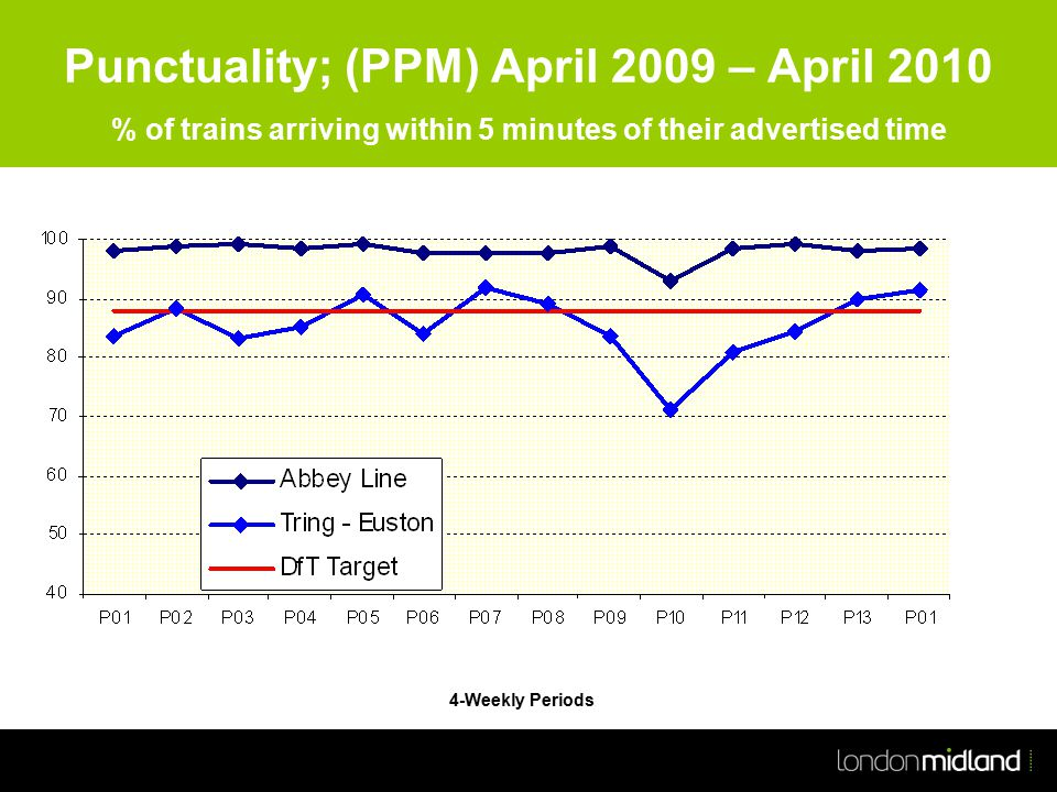 Punctuality; (PPM) April 2009 – April 2010 % of trains arriving within 5 minutes of their advertised time 4-Weekly Periods