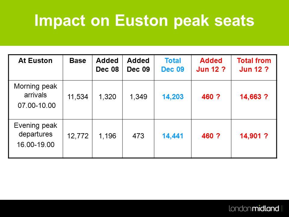 Impact on Euston peak seats At EustonBaseAdded Dec 08 Added Dec 09 Total Dec 09 Added Jun 12 .