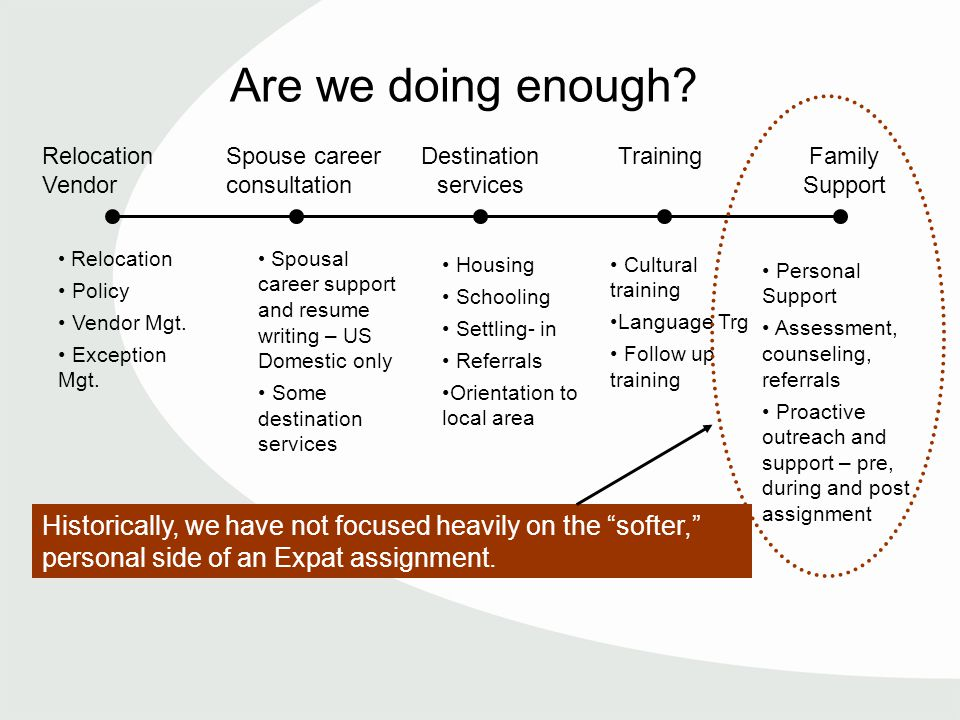 Are we doing enough. Relocation Policy Vendor Mgt.