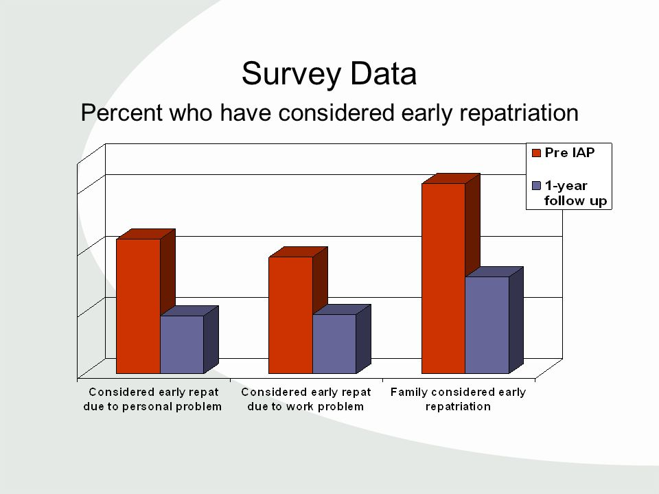 Survey Data Percent who have considered early repatriation