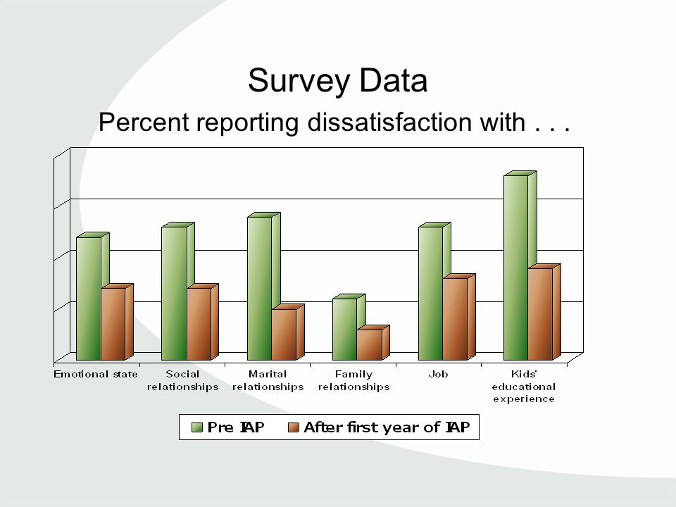 Survey Data Percent reporting dissatisfaction with...