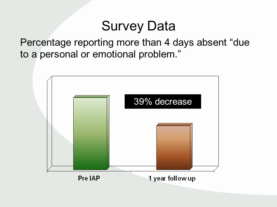 Survey Data Percentage reporting more than 4 days absent due to a personal or emotional problem. 39% decrease