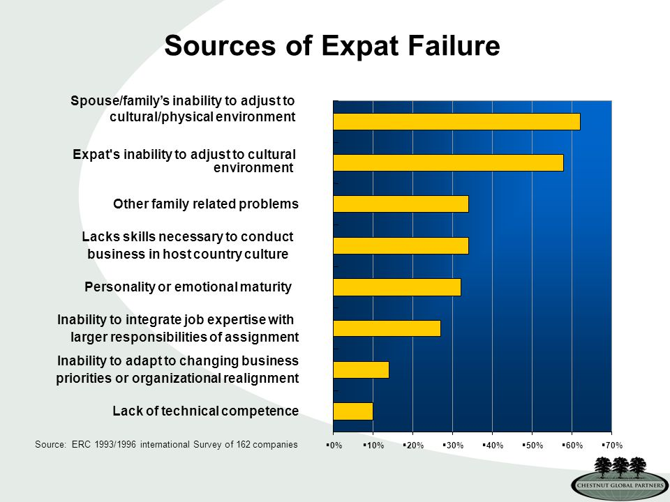 Sources of Expat Failure Source: ERC 1993/1996 international Survey of 162 companies Spouse/family's inability to adjust to cultural/physical environment  0%  10%  20%  30%  40%  50%  60%  70% Lack of technical competence Inability to adapt to changing business priorities or organizational realignment Inability to integrate job expertise with larger responsibilities of assignment Personality or emotional maturity Lacks skills necessary to conduct business in host country culture Other family related problems Expat s inability to adjust to cultural environment