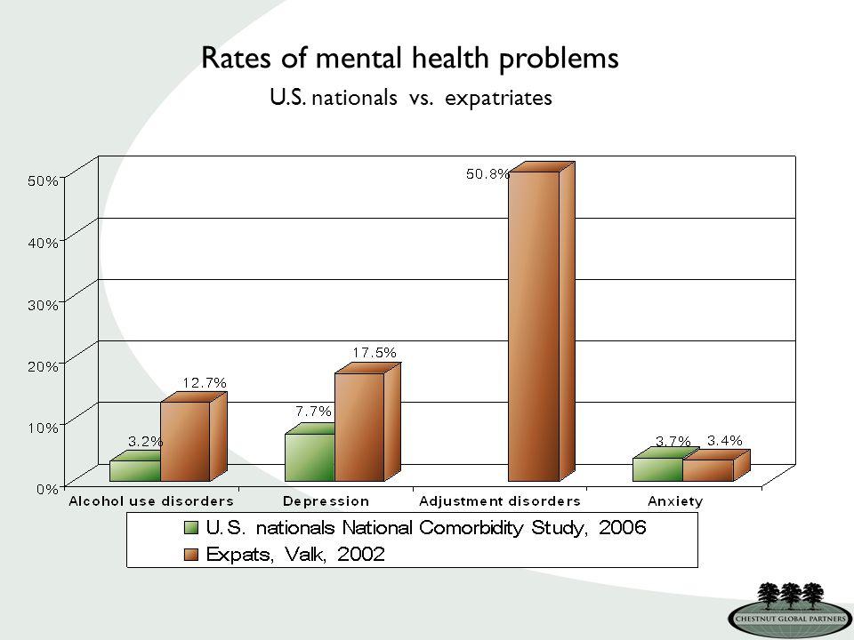 Rates of mental health problems U.S. nationals vs. expatriates