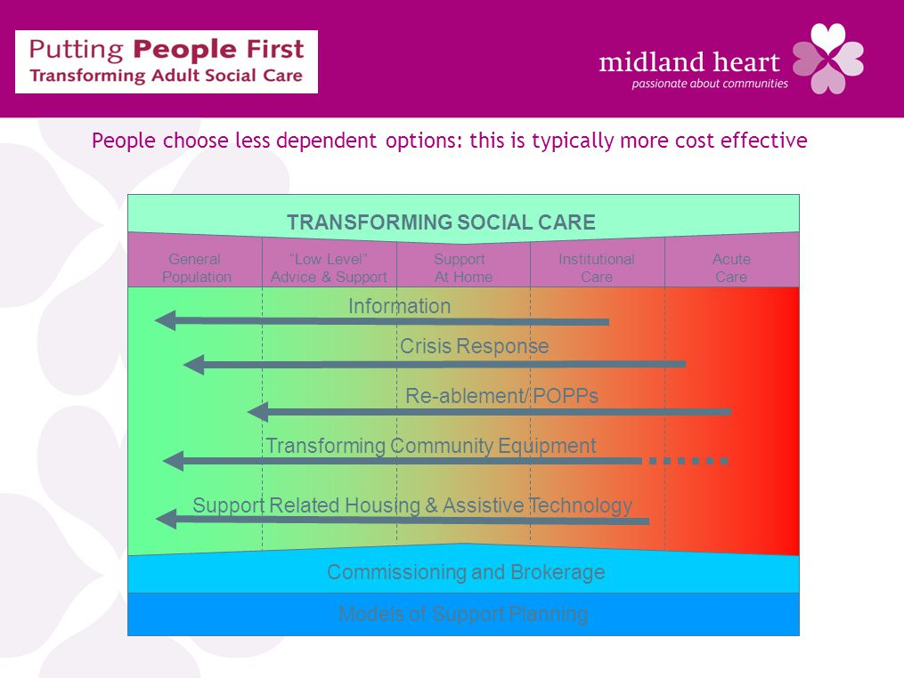 People choose less dependent options: this is typically more cost effective Models of Support Planning Commissioning and Brokerage General Population Support At Home Low Level Advice & Support Institutional Care Acute Care Information Crisis Response Transforming Community Equipment Re-ablement/ POPPs Support Related Housing & Assistive Technology TRANSFORMING SOCIAL CARE