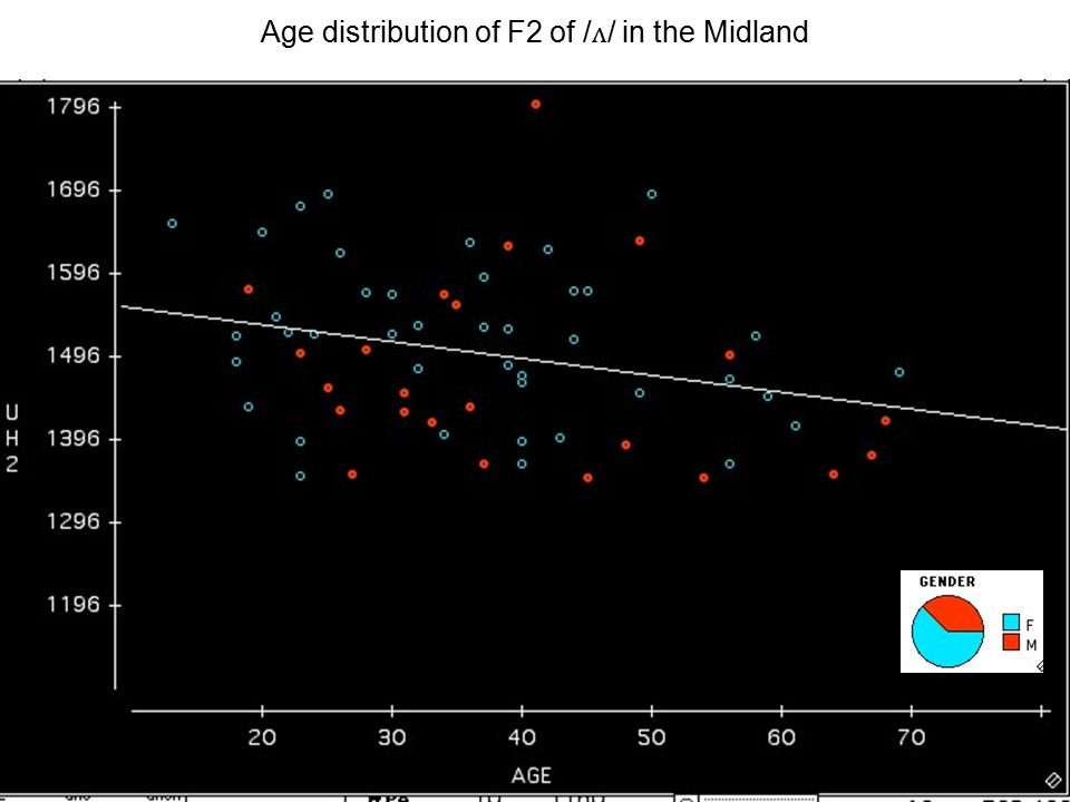 Age distribution of F2 of / ʌ / in the North