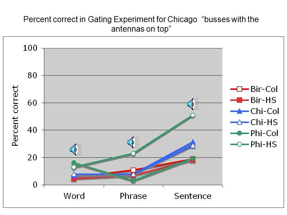 Word Phrase Sentence 1. _________ ________________ ___________________________ 2.