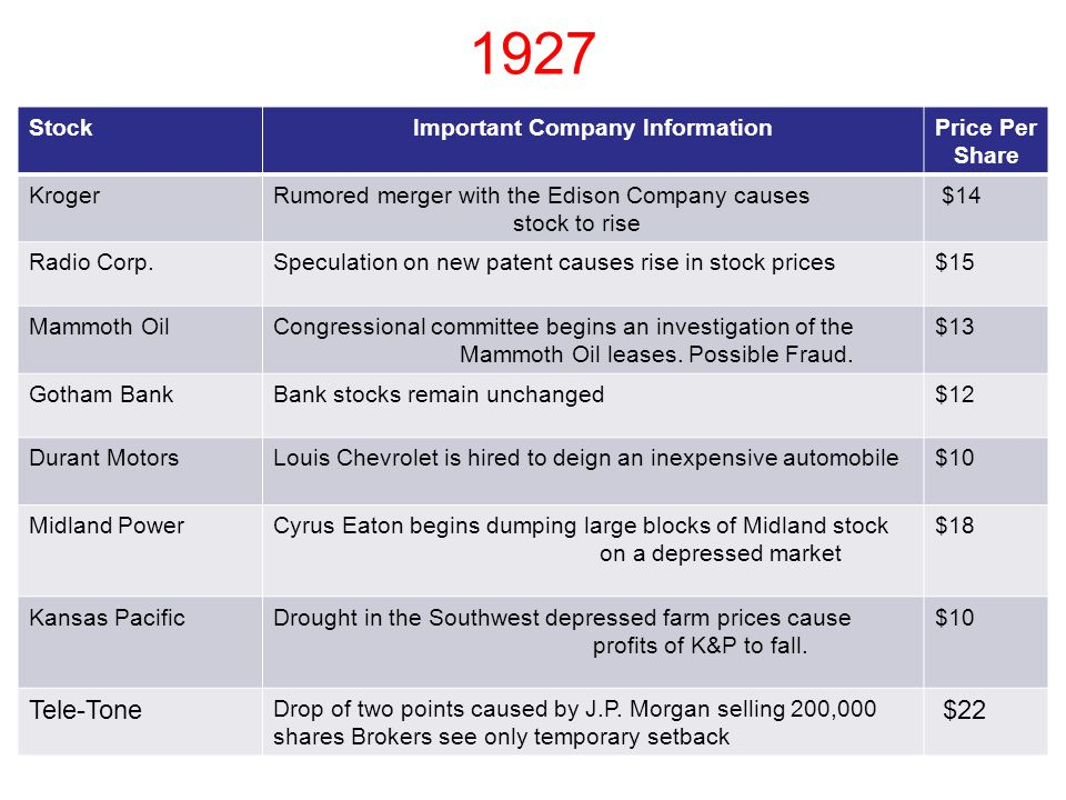 1925 StockImportant Company InformationPrice Per Share KrogerCorn blight on Kroger farms causes 90% loss of crop$12 Radio Corp.Speculation on new pate