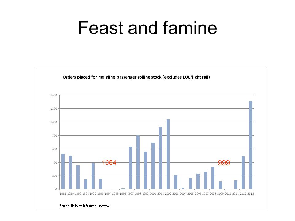 Feast and famine 1064 999