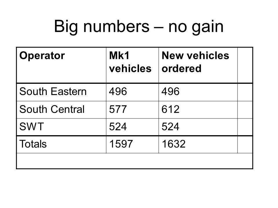 Big numbers – no gain OperatorMk1 vehicles New vehicles ordered South Eastern496 South Central577612 SWT524 Totals15971632