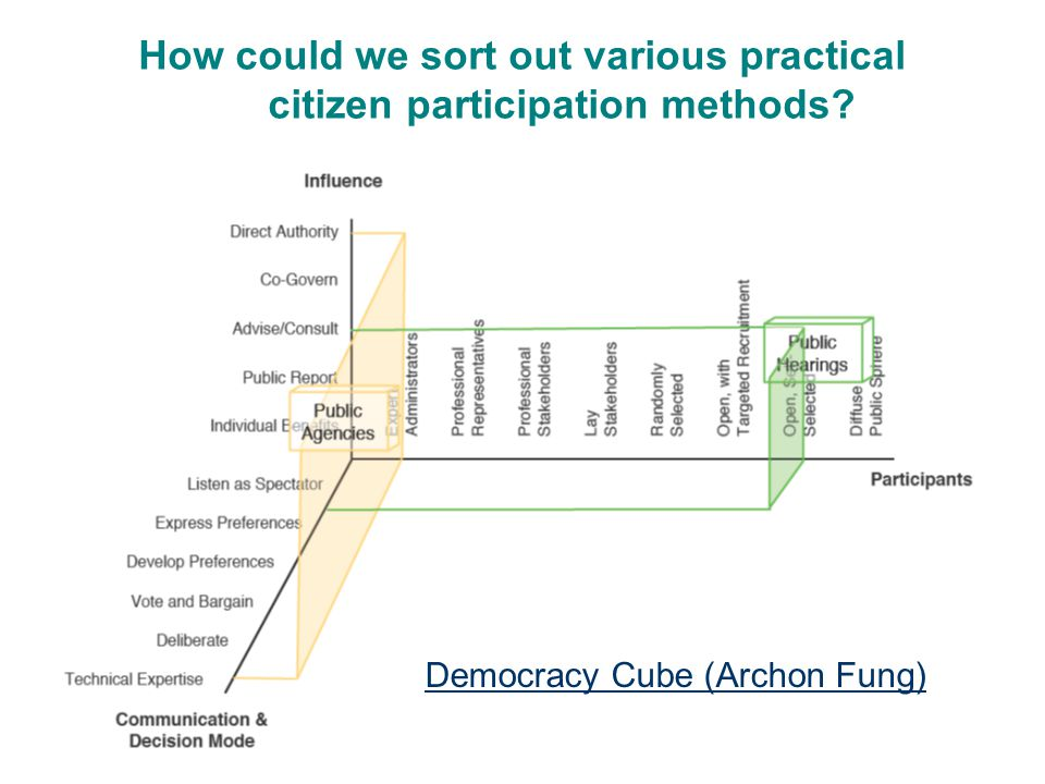 Democracy Cube (Archon Fung) How could we sort out various practical citizen participation methods?