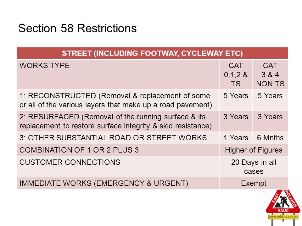 Section 58 Restrictions STREET (INCLUDING FOOTWAY, CYCLEWAY ETC) WORKS TYPECAT 0,1,2 & TS CAT 3 & 4 NON TS 1: RECONSTRUCTED (Removal & replacement of