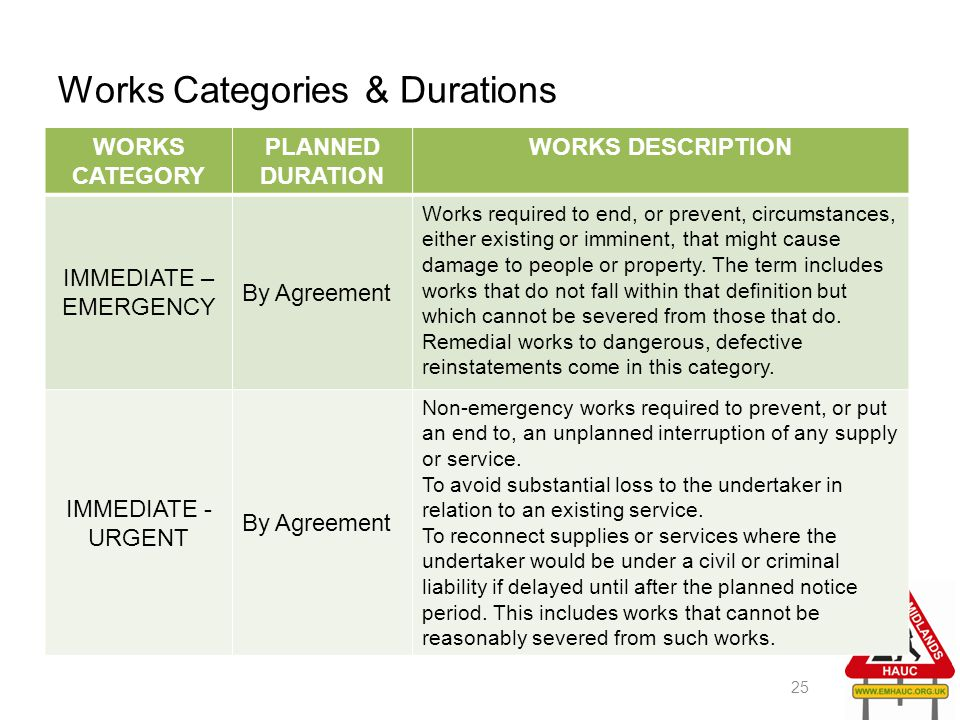 Works Categories & Durations 25 WORKS CATEGORY PLANNED DURATION WORKS DESCRIPTION IMMEDIATE – EMERGENCY By Agreement Works required to end, or prevent