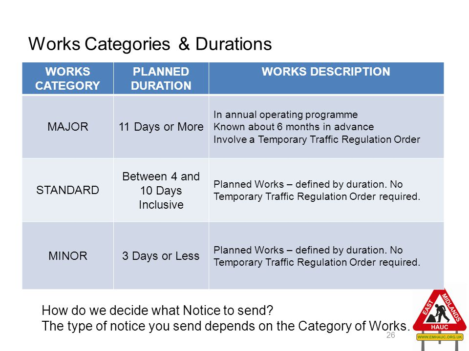 Works Categories & Durations 26 WORKS CATEGORY PLANNED DURATION WORKS DESCRIPTION MAJOR11 Days or More In annual operating programme Known about 6 mon