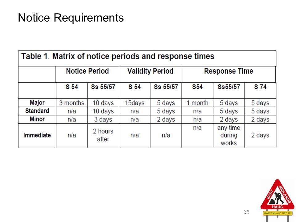 Notice Requirements 36