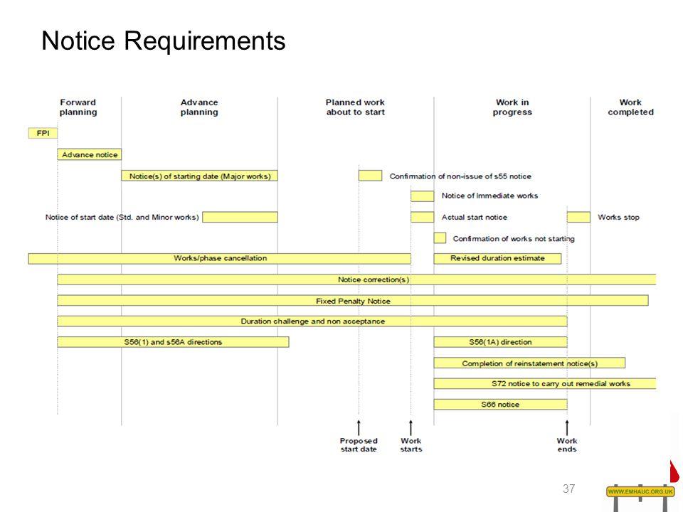 Notice Requirements 37