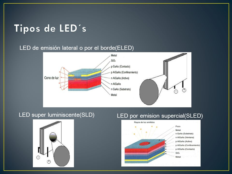 LED de emisión lateral o por el borde(ELED) LED super luminiscente(SLD) LED por emision supercial(SLED)
