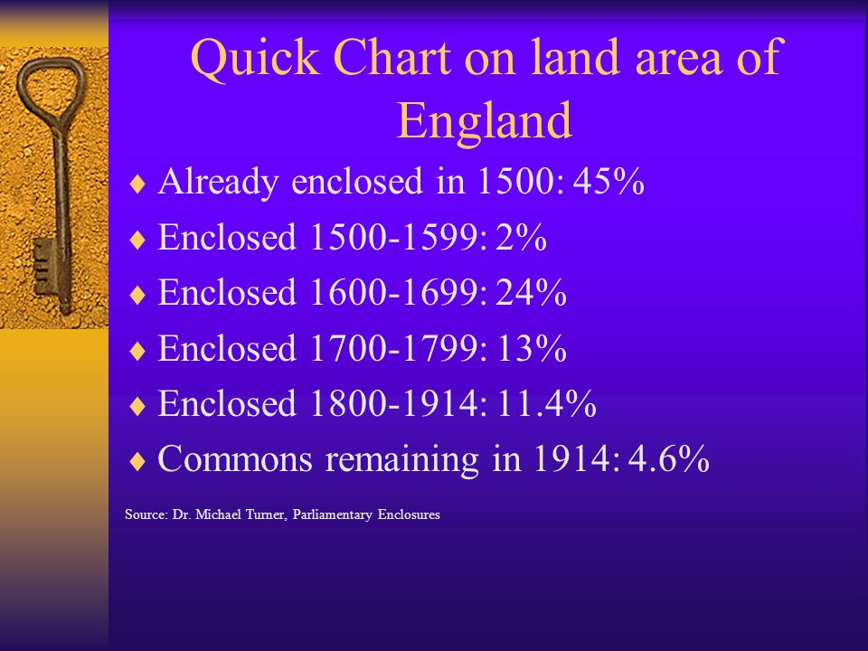 Quick Chart on land area of England  Already enclosed in 1500: 45%  Enclosed 1500-1599: 2%  Enclosed 1600-1699: 24%  Enclosed 1700-1799: 13%  Enclosed 1800-1914: 11.4%  Commons remaining in 1914: 4.6% Source: Dr.