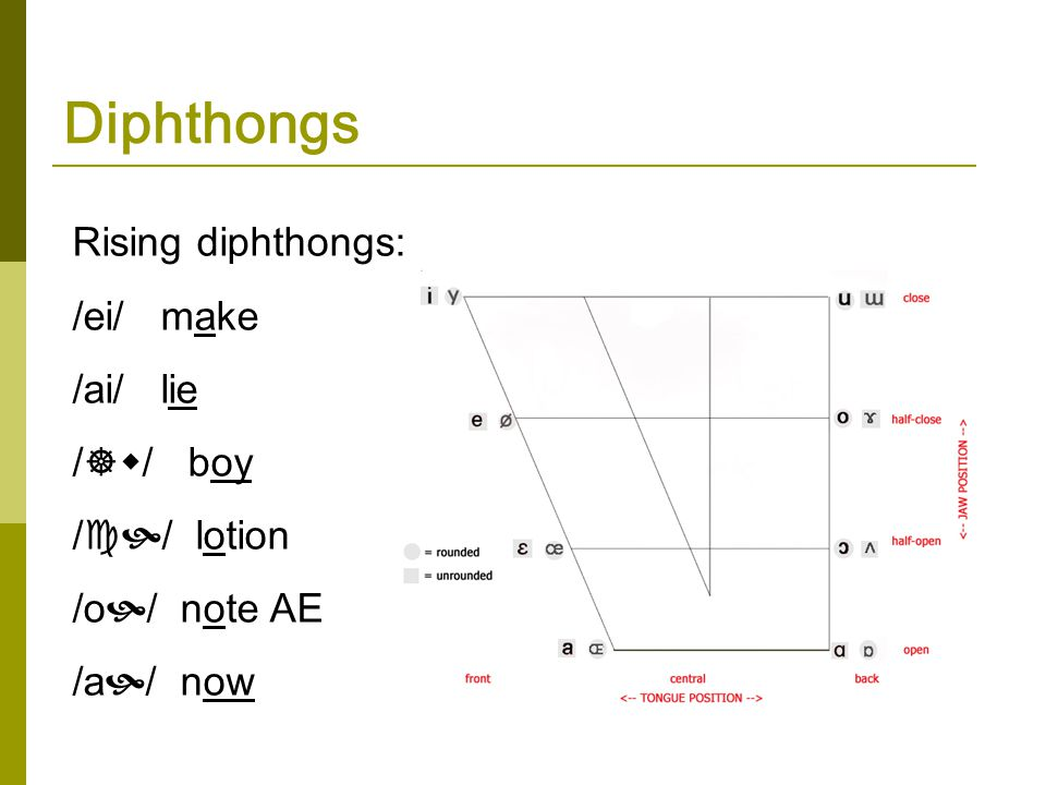 Types of Vowels monophthongs (simple vowels) nasalised vowels devoiced vowels semi-vowels (or approximants) diphthongs (or complex vowels)