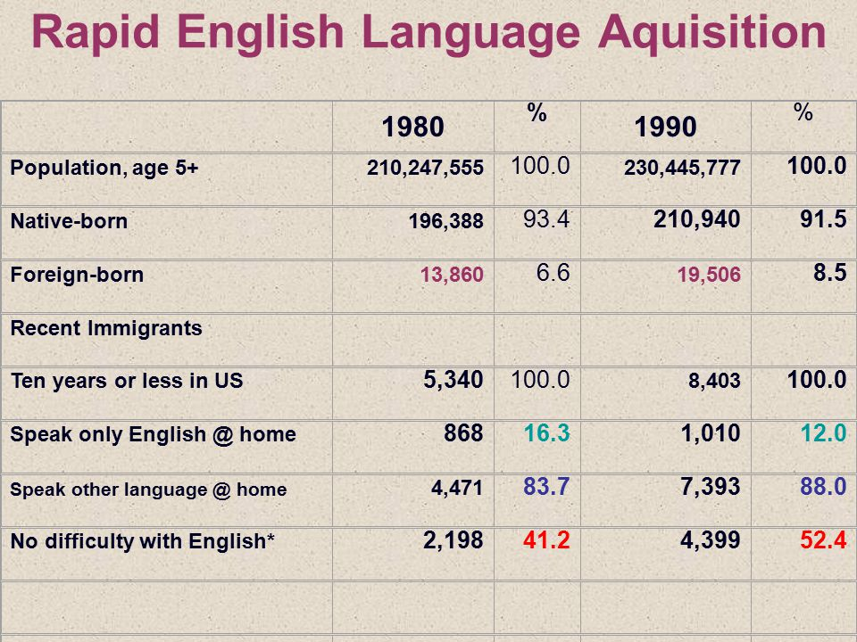 The English-Plus Movement Arguments A study at the University of Miami (1990) Linguistic knowledge among Hispanic families drastically affects family income.