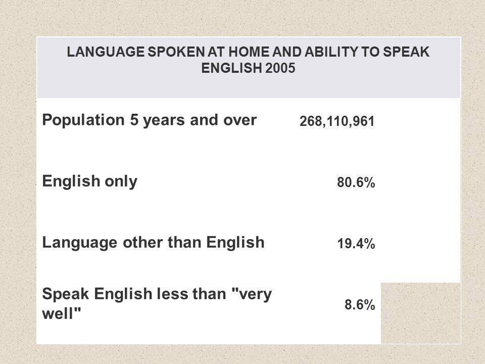 LANGUAGE SPOKEN AT HOME AND ABILITY TO SPEAK ENGLISH 2005 Population 5 years and over 268,110,961 English only 80.6% Language other than English 19.4% Speak English less than very well 8.6%