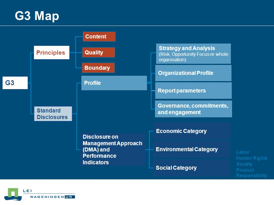 G3 Map G3 Standard Disclosures Content Quality Boundary Profile Strategy and Analysis (Risk, Opportunity Focus re whole organisation) Organizational Profile Report parameters Governance, commitments, and engagement Disclosure on Management Approach (DMA) and Performance Indicators Economic Category Environmental Category Social Category Labor Human Rights Society Product Responsibility Principles