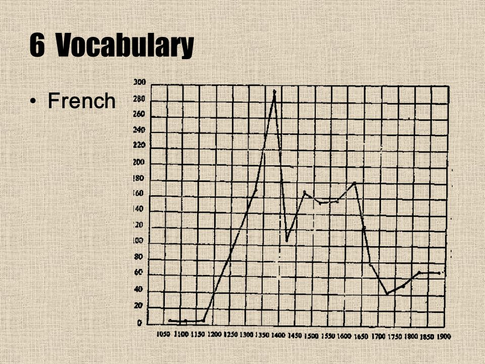 6 Vocabulary French
