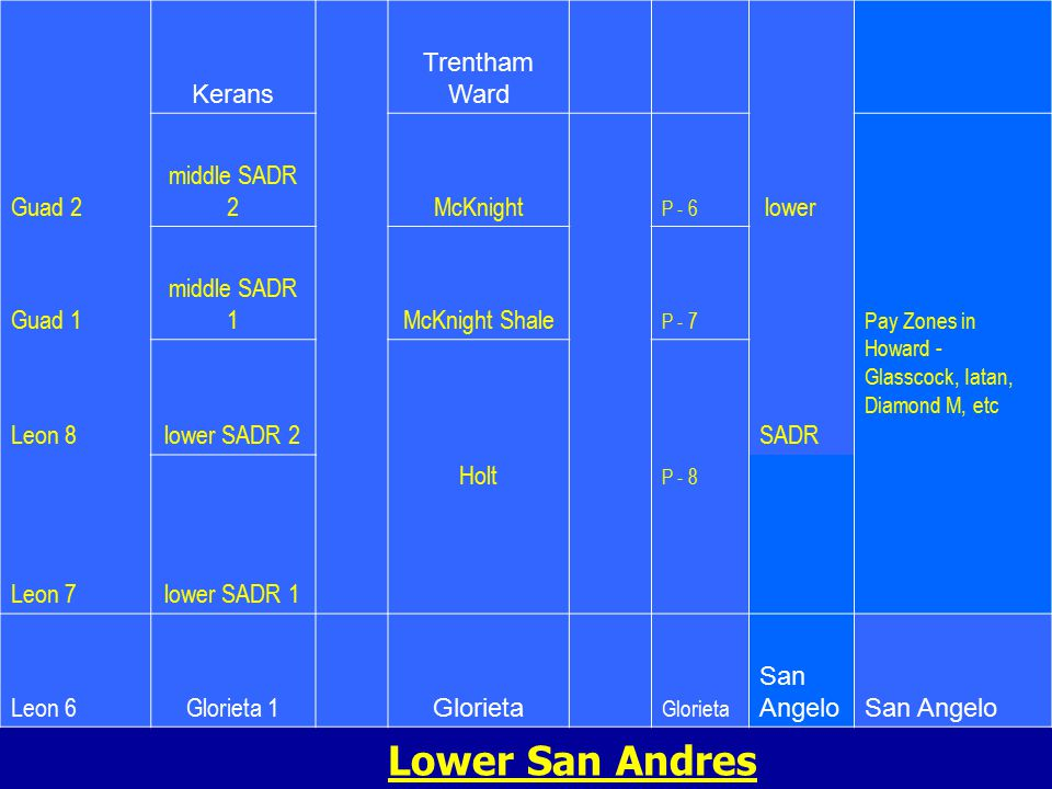 Kerans Trentham Ward Guad 2 middle SADR 2 McKnight P - 6 lower Pay Zones in Howard - Glasscock, Iatan, Diamond M, etc Guad 1 middle SADR 1 McKnight Shale P - 7 Leon 8lower SADR 2 Holt P - 8 SADR Leon 7lower SADR 1 Leon 6Glorieta 1 Glorieta San Angelo Lower San Andres