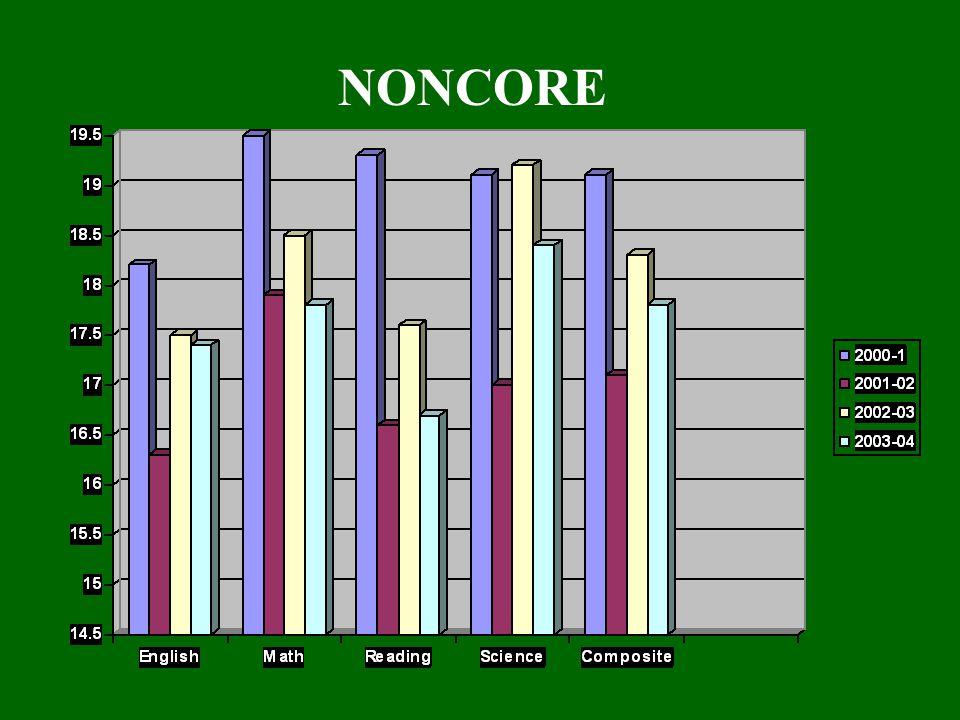 NONCORE