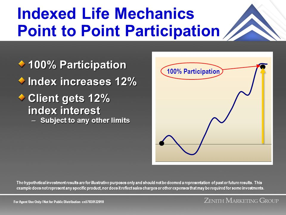 For Agent Use Only / Not for Public Distribution cn57038122010 Indexed Life Mechanics Point to Point Participation 100% Participation Index increases 12% Client gets 12% index interest –Subject to any other limits The hypothetical investment results are for illustrative purposes only and should not be deemed a representation of past or future results.