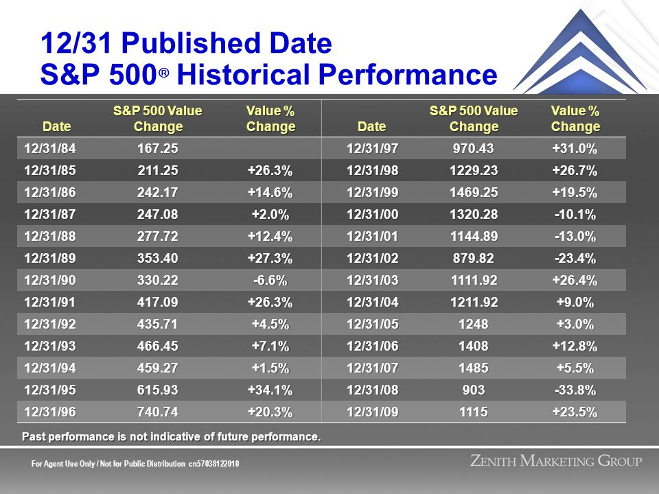 For Agent Use Only / Not for Public Distribution cn57038122010 12/31 Published Date S&P 500  Historical Performance Date S&P 500 Value Change Value % Change Date S&P 500 Value Change Value % Change 12/31/84167.2512/31/97970.43+31.0% 12/31/85211.25+26.3%12/31/981229.23+26.7% 12/31/86242.17+14.6%12/31/991469.25+19.5% 12/31/87247.08+2.0%12/31/001320.28-10.1% 12/31/88277.72+12.4%12/31/011144.89-13.0% 12/31/89353.40+27.3%12/31/02879.82-23.4% 12/31/90330.22-6.6%12/31/031111.92+26.4% 12/31/91417.09+26.3%12/31/041211.92+9.0% 12/31/92435.71+4.5%12/31/051248+3.0% 12/31/93466.45+7.1%12/31/061408+12.8% 12/31/94459.27+1.5%12/31/071485+5.5% 12/31/95615.93+34.1%12/31/08903-33.8% 12/31/96740.74+20.3%12/31/091115+23.5% Past performance is not indicative of future performance.