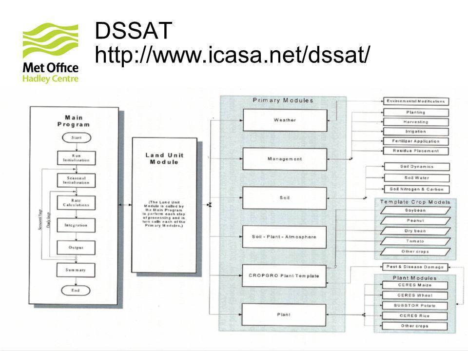 © Crown copyright Met Office 2011 DSSAT http://www.icasa.net/dssat/