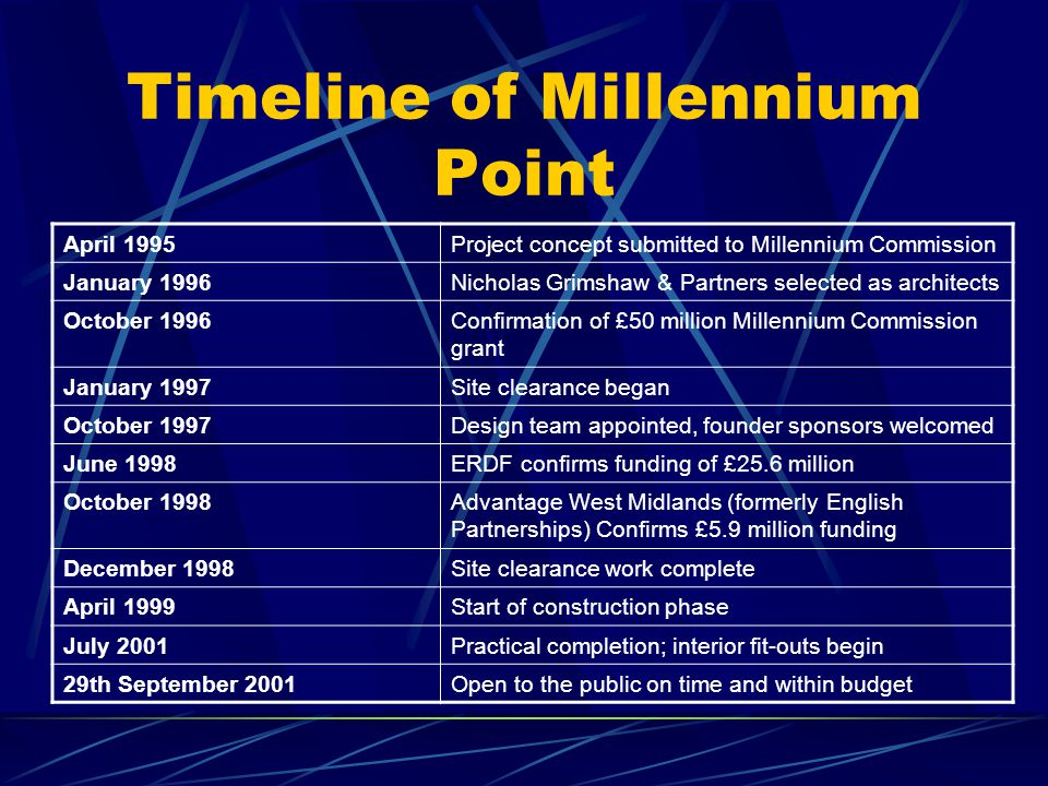 What is Millennium Point? The corporate sector is also catered for, and by 2005 over 1000 office workers will be on site. The attractions, spread over