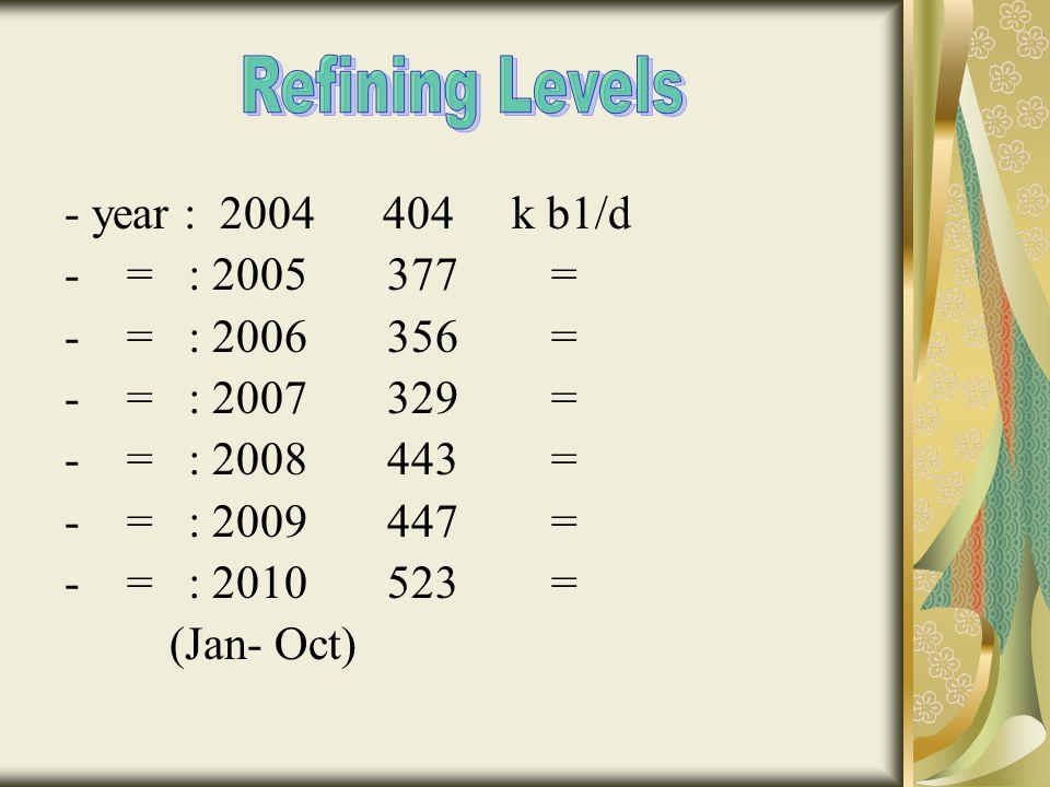 - year : 2004 404 k b1/d - = : 2005 377 = - = : 2006 356 = - = : 2007 329 = - = : 2008 443 = - = : 2009 447 = - = : 2010 523 = (Jan- Oct)