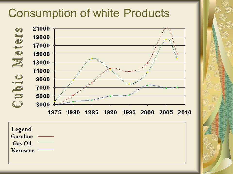 Consumption of white Products Legend Gasoline Gas Oil Kerosene