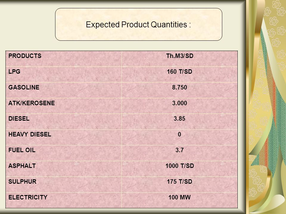 Expected Product Quantities : Th.M3/SDPRODUCTS 160 T/SDLPG 8.750GASOLINE 3.000ATK/KEROSENE 3.85DIESEL 0HEAVY DIESEL 3.7FUEL OIL 1000 T/SDASPHALT 175 T