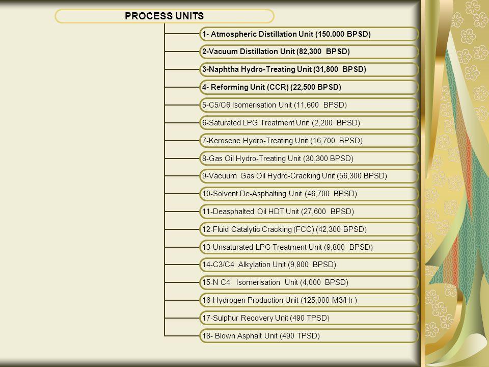 PROCESS UNITS 1- Atmospheric Distillation Unit (150.000 BPSD) 2-Vacuum Distillation Unit (82,300 BPSD) 3-Naphtha Hydro-Treating Unit (31,800 BPSD) 4- Reforming Unit (CCR) (22,500 BPSD) 5-C5/C6 Isomerisation Unit (11,600 BPSD) 6-Saturated LPG Treatment Unit (2,200 BPSD) 7-Kerosene Hydro-Treating Unit (16,700 BPSD) 8-Gas Oil Hydro-Treating Unit (30,300 BPSD) 9-Vacuum Gas Oil Hydro- Cracking Unit (56,300 BPSD) 10-Solvent De- Asphalting Unit (46,700 BPSD) 11-Deasphalted Oil HDT Unit (27,600 BPSD) 12-Fluid Catalytic Cracking (FCC) (42,300 BPSD) 13-Unsaturated LPG Treatment Unit (9,800 BPSD) 14-C3/C4 Alkylation Unit (9,800 BPSD) 15-N C4 Isomerisation Unit (4,000 BPSD) 16-Hydrogen Production Unit (125,000 M3/Hr ) 17-Sulphur Recovery Unit (490 TPSD) 18- Blown Asphalt Unit (490 TPSD)
