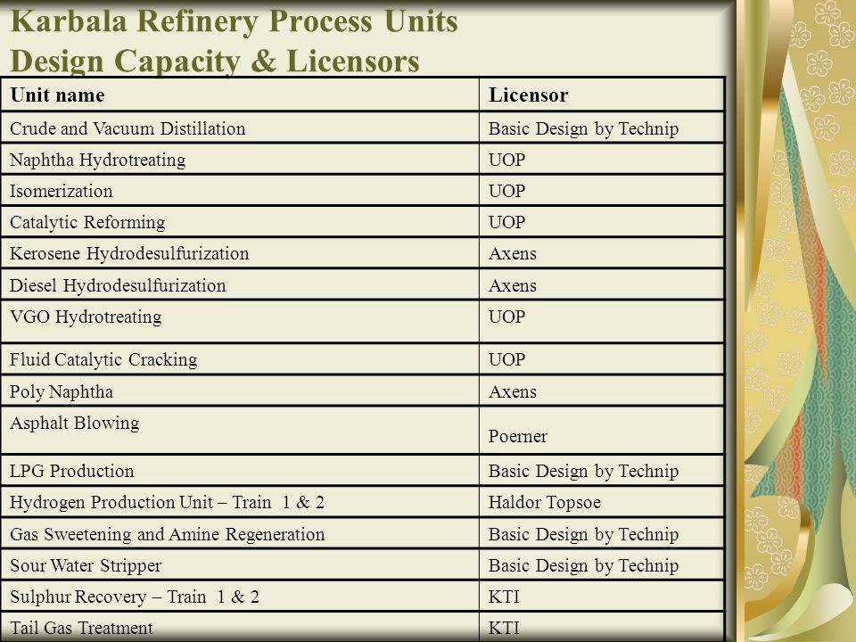 Karbala Refinery Process Units Design Capacity & Licensors LicensorUnit name Basic Design by TechnipCrude and Vacuum Distillation UOPNaphtha Hydrotrea