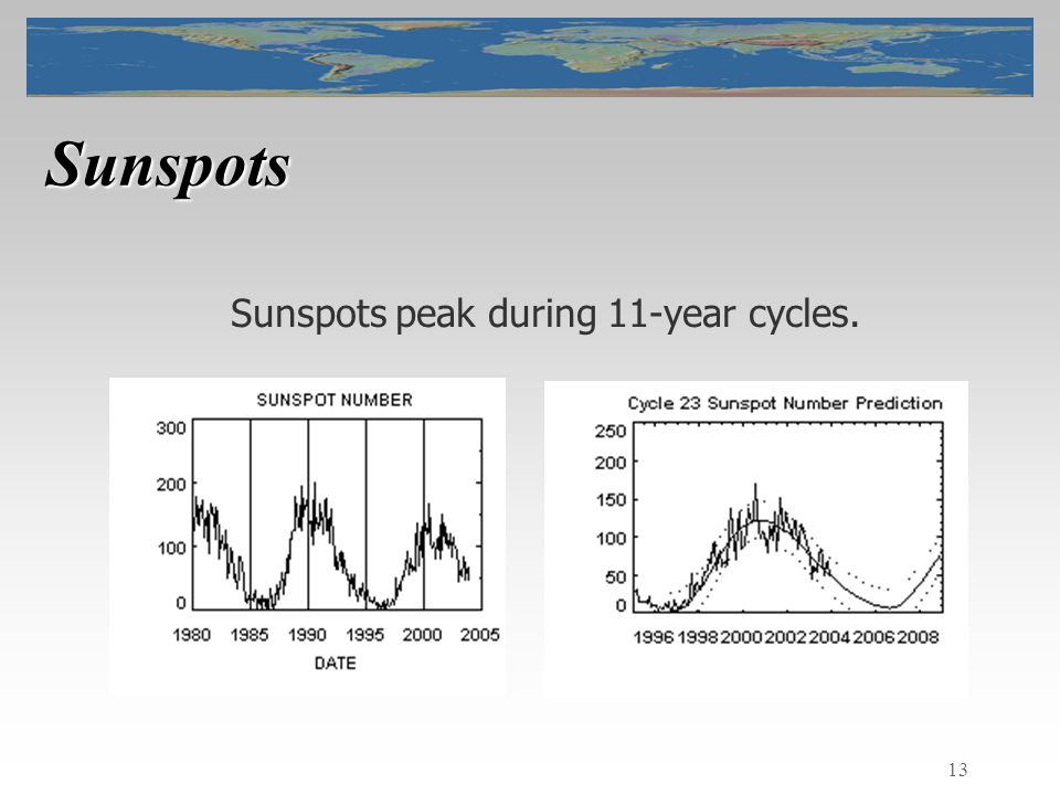 13 Sunspots Sunspots peak during 11-year cycles.