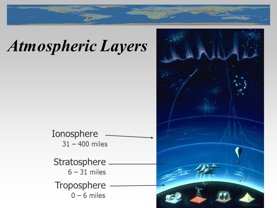 5 Atmospheric Layers Ionosphere 31 – 400 miles Stratosphere 6 – 31 miles Troposphere 0 – 6 miles