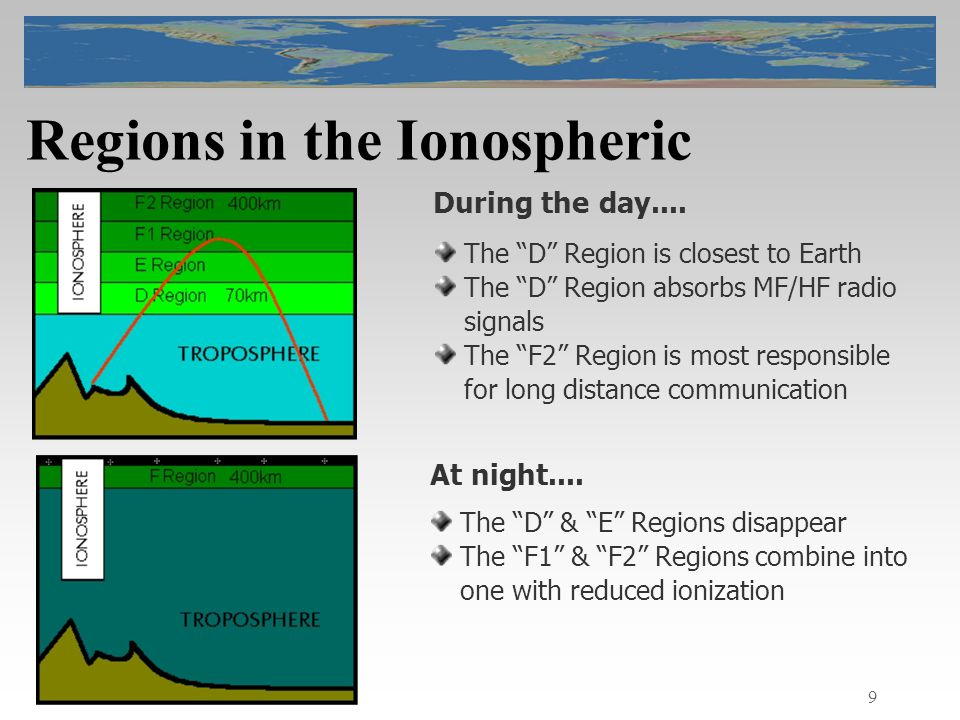 9 Regions in the Ionospheric During the day....