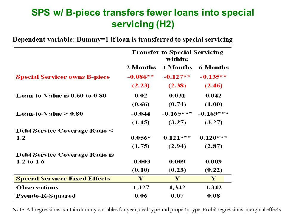 SPS w/ B-piece transfers fewer loans into special servicing (H2) Dependent variable: Dummy=1 if loan is transferred to special servicing Note: All regressions contain dummy variables for year, deal type and property type, Probit regressions, marginal effects
