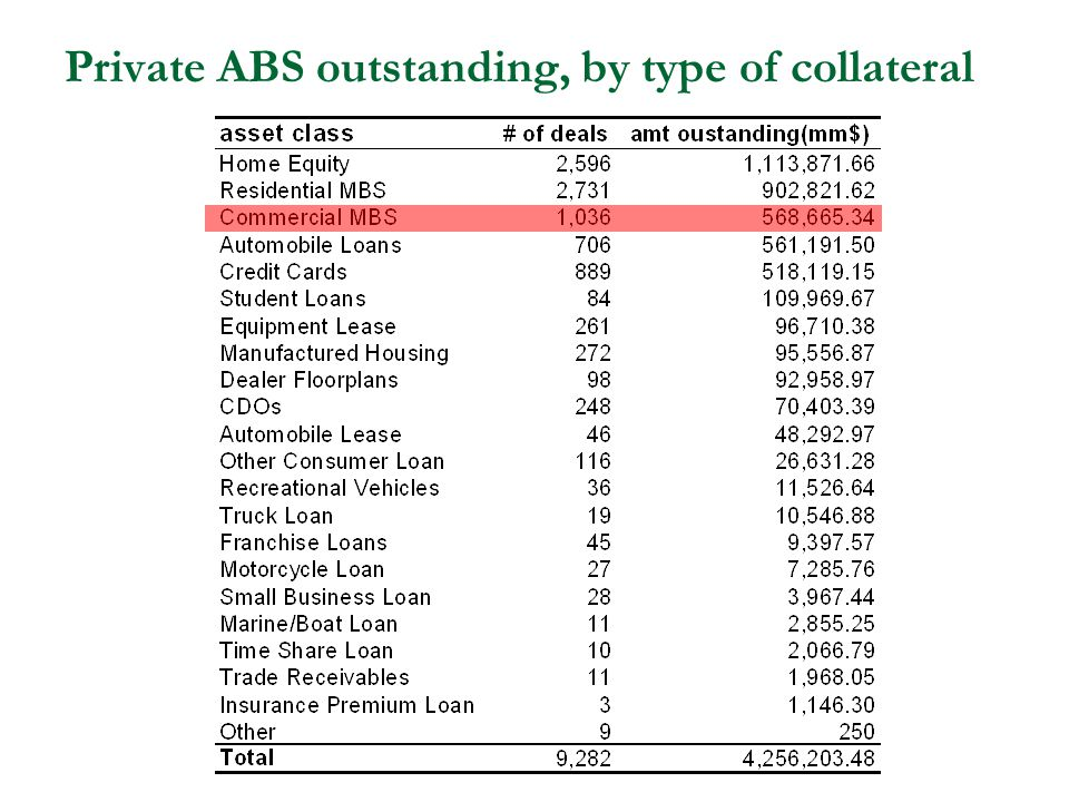 Private ABS outstanding, by type of collateral