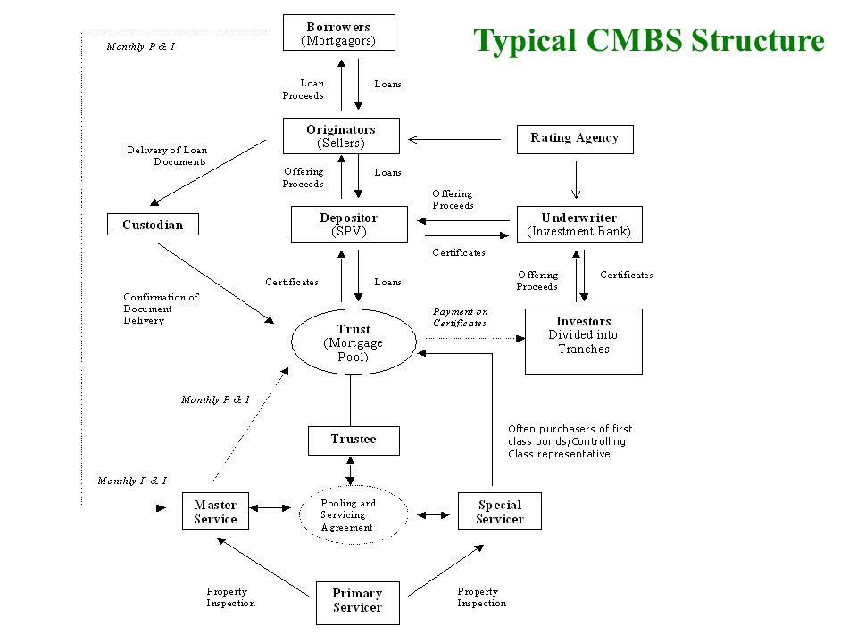 Typical CMBS Structure