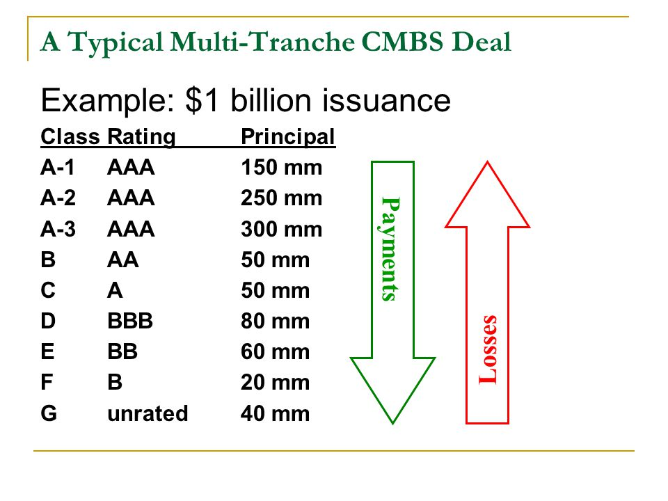A Typical Multi-Tranche CMBS Deal Losses Payments Example: $1 billion issuance ClassRatingPrincipal A-1AAA150 mm A-2AAA250 mm A-3AAA300 mm BAA50 mm CA50 mm DBBB80 mm EBB60 mm FB20 mm Gunrated40 mm