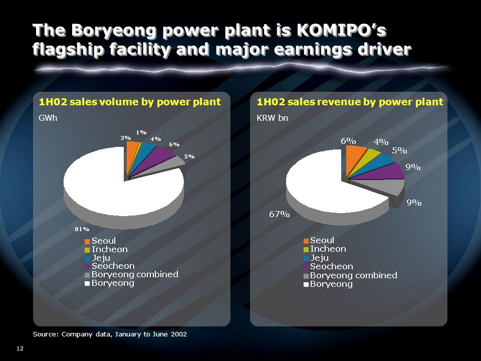 W02/5517 12 1H02 sales revenue by power plant 1H02 sales volume by power plant Source: Company data, January to June 2002 GWhKRW bn The Boryeong power plant is KOMIPO's flagship facility and major earnings driver