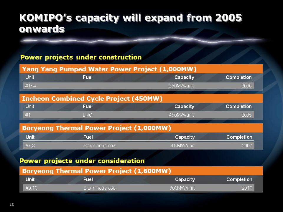 W02/5517 13 Power projects under construction Power projects under consideration Yang Yang Pumped Water Power Project (1,000MW) Incheon Combined Cycle